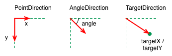 ../_images/particle_directions.png