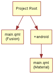 "digraph selector_files { ""Project Root"" -> ""main.qml\n(Fusion)"" ""Project Root"" -> ""+android"" ""+android"" -> ""main.qml\n(Material)"" }"