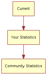 "digraph side_by_side_screens { ""Current"" -> ""Your Statistics"" ""Your Statistics"" -> ""Community Statistics"" }"