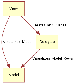 "digraph model_view_delegate_roles { View -> Model [label=""Visualizes Model""] Delegate -> Model [label=""Visualizes Model Rows""] View -> Delegate [label=""Creates and Places""] }"