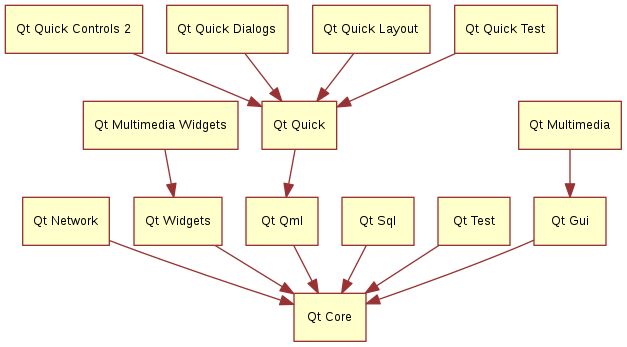 "digraph essentials { ""Qt Gui"" -> ""Qt Core"" ""Qt Network"" -> ""Qt Core"" ""Qt Multimedia"" -> ""Qt Gui"" ""Qt Multimedia Widgets"" -> ""Qt Widgets"" ""Qt Qml"" -> ""Qt Core"" ""Qt Quick"" -> ""Qt Qml"" ""Qt Quick Controls 2"" -> ""Qt Quick"" ""Qt Quick Dialogs"" -> ""Qt Quick"" ""Qt Quick Layout"" -> ""Qt Quick"" ""Qt Quick Test"" -> ""Qt Quick"" ""Qt Sql"" -> ""Qt Core"" ""Qt Test"" -> ""Qt Core"" ""Qt Widgets"" -> ""Qt Core"" }"